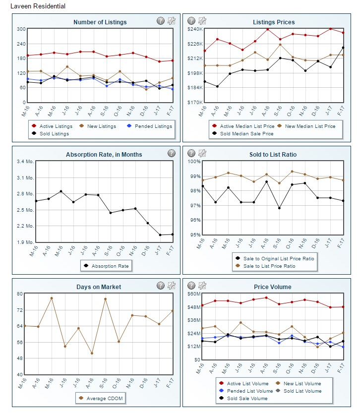 Laveen February Statistics