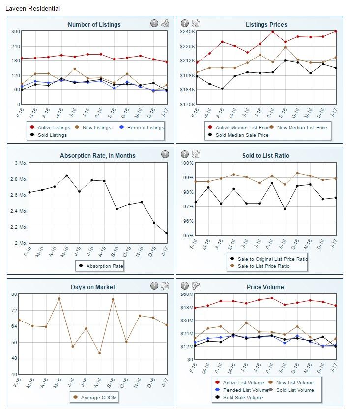 Laveen January 2017 statistics
