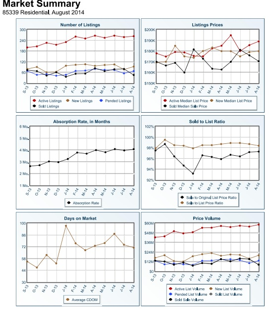 Laveen Real Estate Trends August 2014
