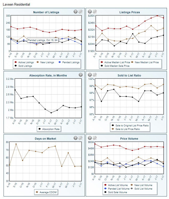 Graph charting Laveen Sales