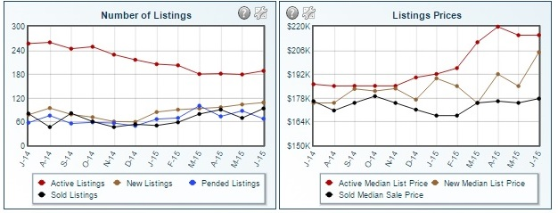 Laveen Stats Listing and Sale price July
