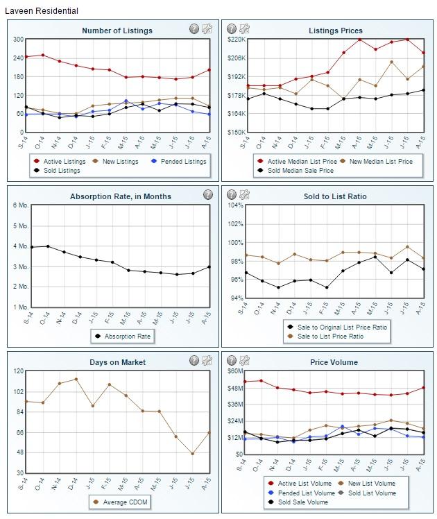 Laveen Az Stats August 2015
