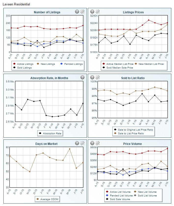Laveen market statistics